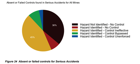 What do Serious Accidents Tell Us About Safety in Mining? Brady Heywood